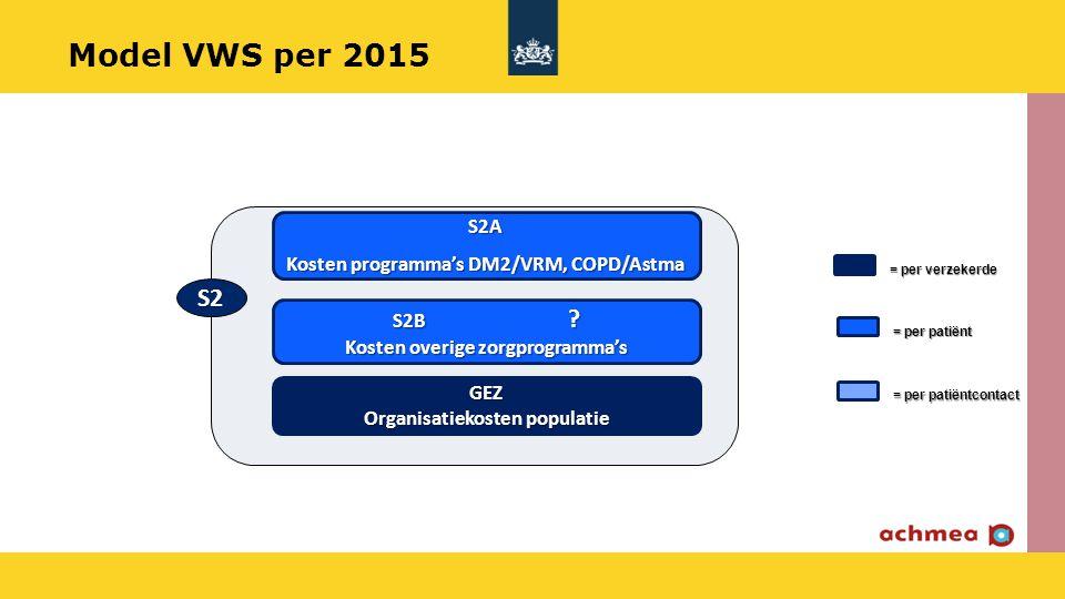 = per verzekerde = per patiënt = per patiëntcontact S2B ? Kosten overige zorgprogramma's S2A Kosten programma's DM2/VRM, COPD/Astma GEZ Organisatiekos