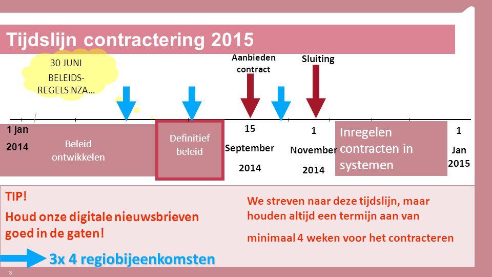 3 Beleid ontwikkelen 1 jan 2014 Definitief beleid 15 September 2014 Tijdslijn contractering 2015 Aanbieden contract 30 JUNI BELEIDS- REGELS NZA… Inreg