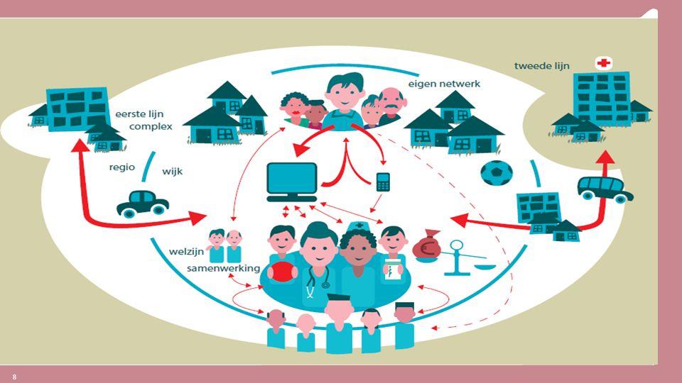Opdracht zinnige en zuinige zorg, voor iedereen toegankelijk en naar tevredenheid van de patienten/ onze verzekerden 9 Kwaliteit van zorg en leven Betaalbaar -heid Toeganke- lijkheid