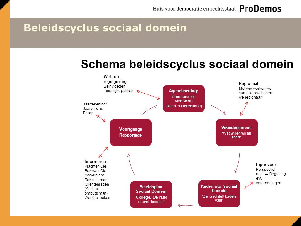 Schema beleidscyclus sociaal domein Agendasetting: Informeren en oriënteren (Raad in luisterstand) Visiedocument: Wat willen wij als raad Kadernota Sociaal Domein De raad stelt kaders vast Beleidsplan Sociaal Domein College.