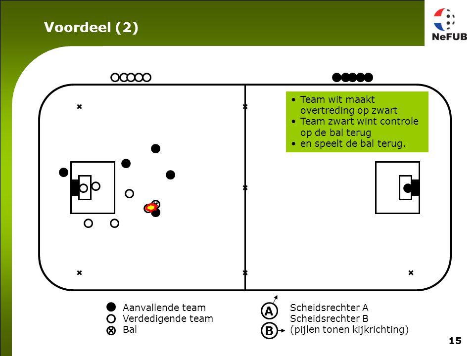 15 Aanvallende team Verdedigende team Bal Scheidsrechter A Scheidsrechter B (pijlen tonen kijkrichting) A B Team wit maakt overtreding op zwart Team zwart wint controle op de bal terug en speelt de bal terug.