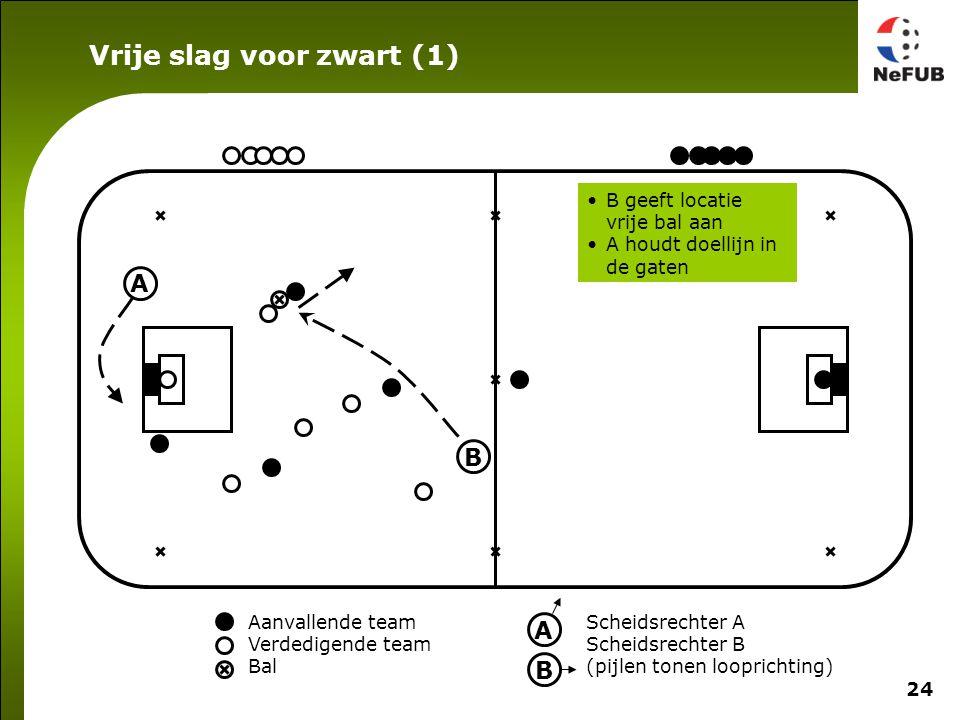 24 Aanvallende team Verdedigende team Bal Scheidsrechter A Scheidsrechter B (pijlen tonen looprichting) A B Vrije slag voor zwart (1) A B B geeft locatie vrije bal aan A houdt doellijn in de gaten