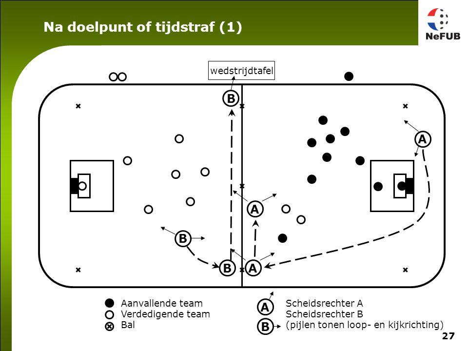 27 Aanvallende team Verdedigende team Bal Scheidsrechter A Scheidsrechter B (pijlen tonen loop- en kijkrichting) A B A B wedstrijdtafel B B A A Na doelpunt of tijdstraf (1)