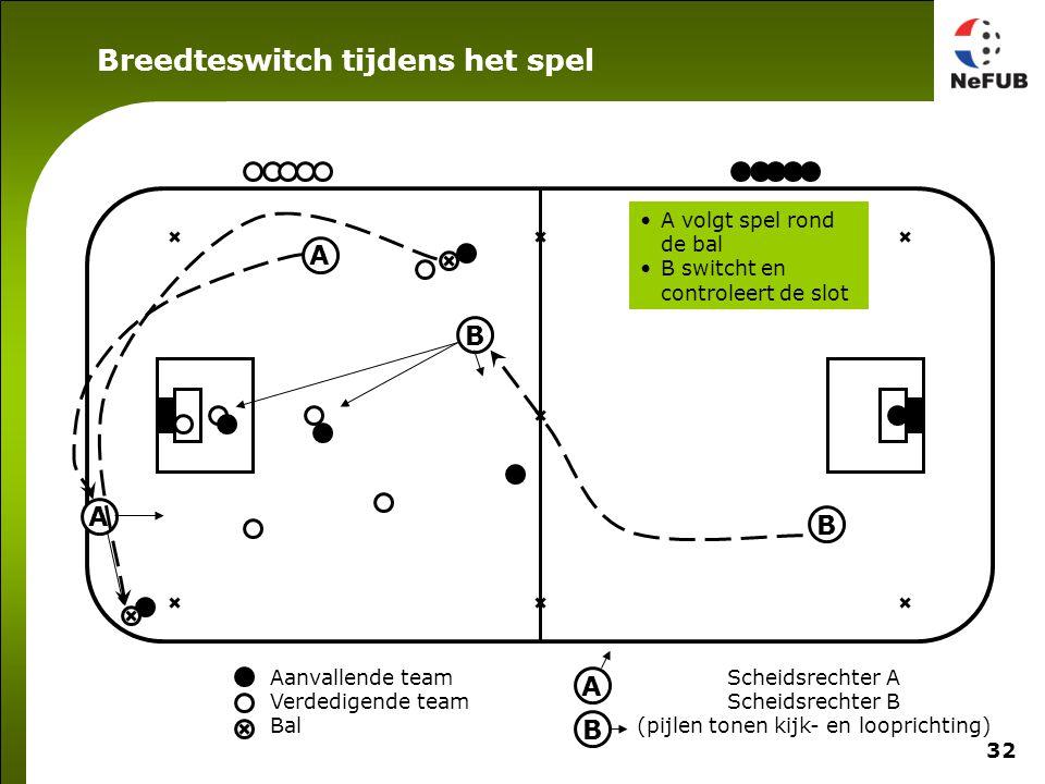32 Aanvallende team Verdedigende team Bal Scheidsrechter A Scheidsrechter B (pijlen tonen kijk- en looprichting) A B A B A B A volgt spel rond de bal B switcht en controleert de slot Breedteswitch tijdens het spel