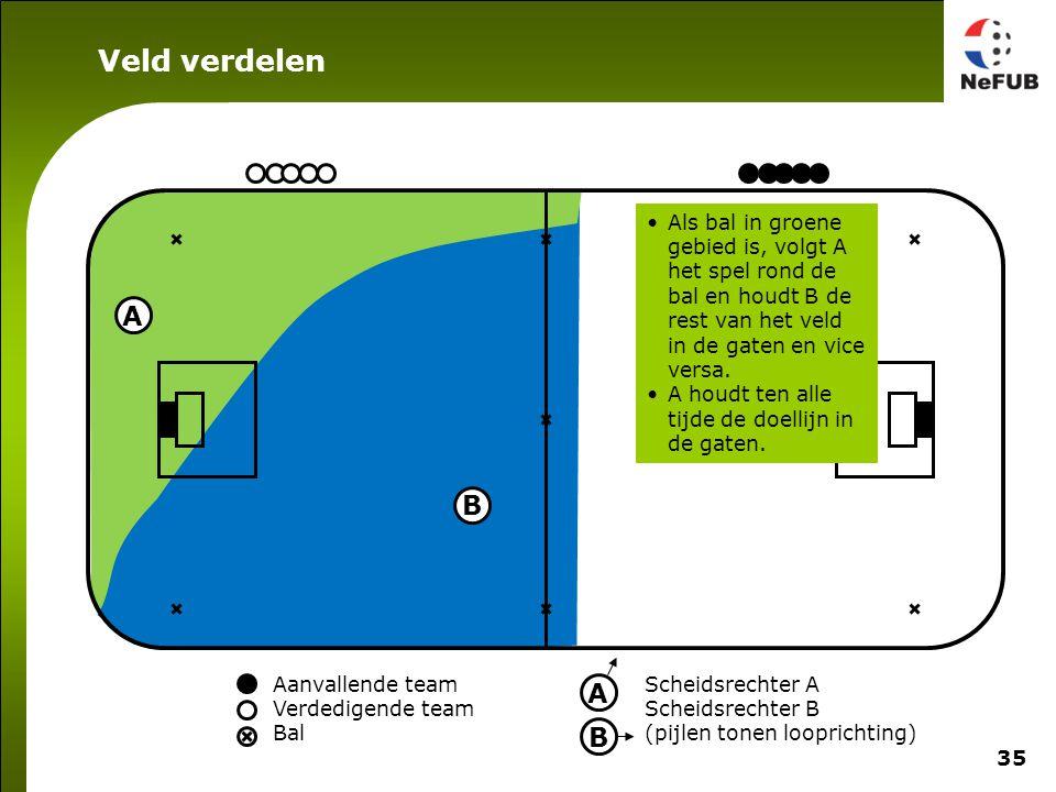 35 Aanvallende team Verdedigende team Bal Scheidsrechter A Scheidsrechter B (pijlen tonen looprichting) A B A B Als bal in groene gebied is, volgt A het spel rond de bal en houdt B de rest van het veld in de gaten en vice versa.