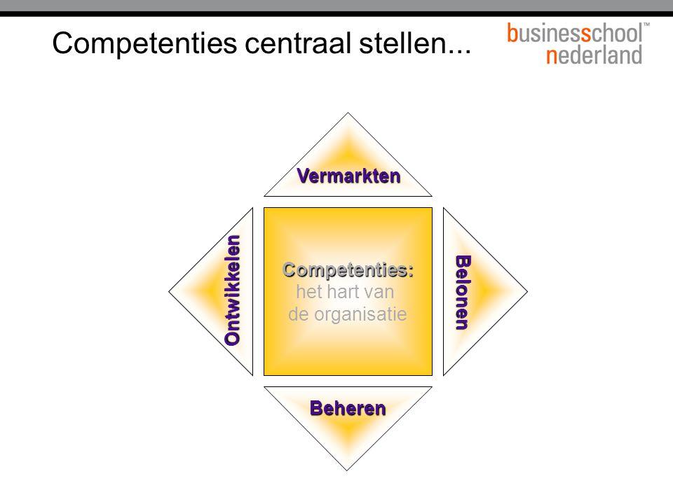 Competenties centraal stellen... Competenties: het hart van de organisatie Vermarkten Ontwikkelen Beheren Belonen