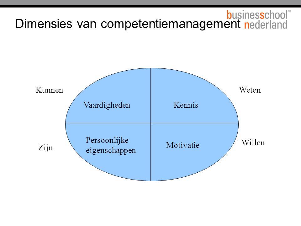 Dimensies van competentiemanagement Vaardigheden Persoonlijke eigenschappen Kennis Motivatie Kunnen Zijn Weten Willen