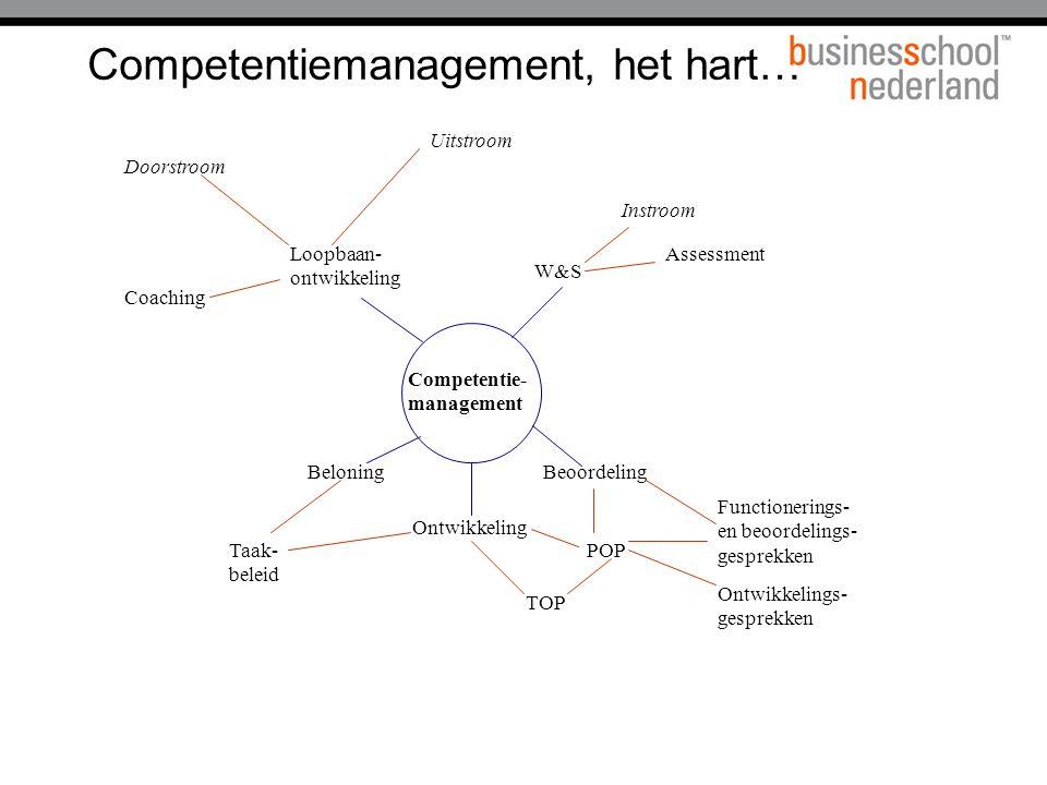 Competentiemanagement, het hart… Uitstroom Instroom Assessment W&S Beoordeling Functionerings- en beoordelings- gesprekken Ontwikkelings- gesprekken P