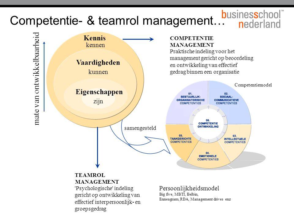 Kennis Praktische indeling voor het management gericht op beoordeling en ontwikkeling van effectief gedrag binnen een organisatie mate van ontwikkelba