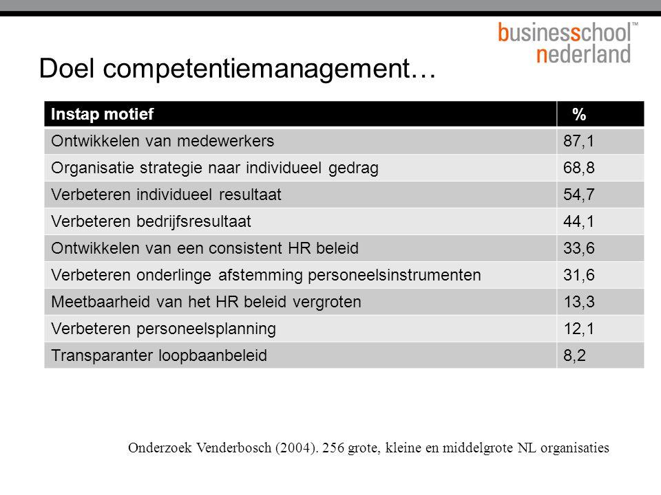 Doel competentiemanagement… Instap motief % Ontwikkelen van medewerkers87,1 Organisatie strategie naar individueel gedrag68,8 Verbeteren individueel r