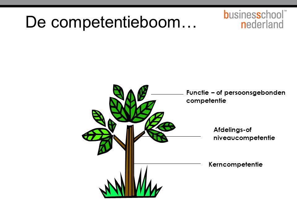 De competentieboom… Functie – of persoonsgebonden competentie Afdelings-of niveaucompetentie Kerncompetentie