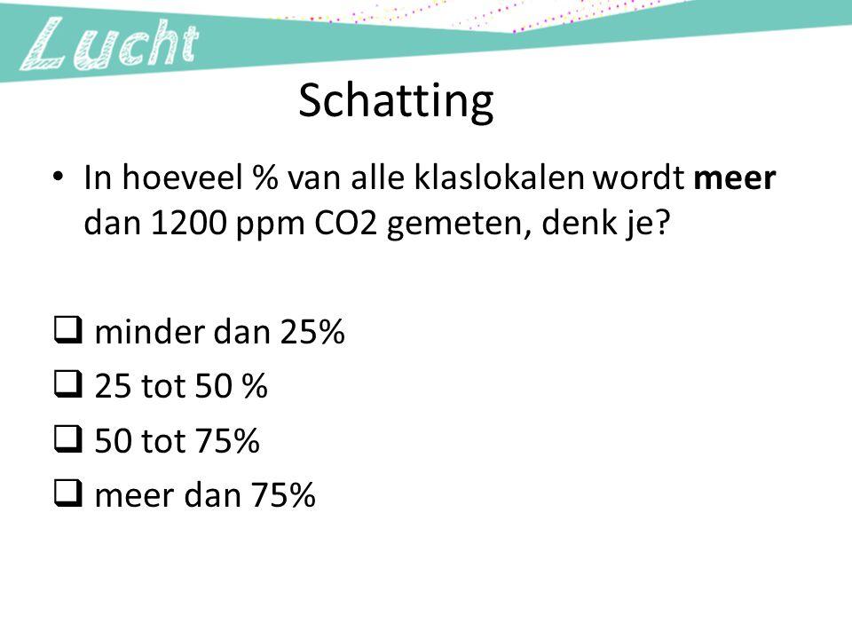 Schatting In hoeveel % van alle klaslokalen wordt meer dan 1200 ppm CO2 gemeten, denk je?  minder dan 25%  25 tot 50 %  50 tot 75%  meer dan 75%