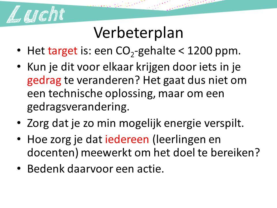 Verbeterplan Het target is: een CO 2 -gehalte < 1200 ppm. Kun je dit voor elkaar krijgen door iets in je gedrag te veranderen? Het gaat dus niet om ee