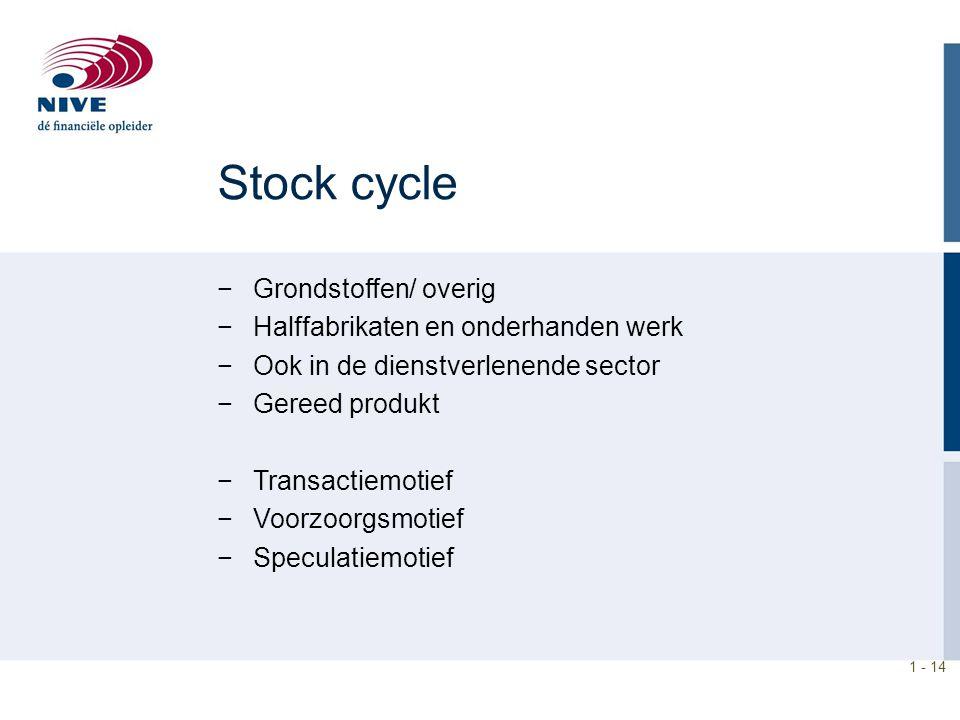 1 - 14 Stock cycle −Grondstoffen/ overig −Halffabrikaten en onderhanden werk −Ook in de dienstverlenende sector −Gereed produkt −Transactiemotief −Voo