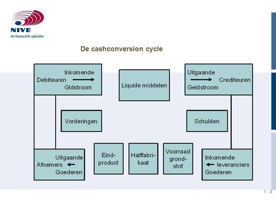 1 - 4 De cashconversion cycle −Voorraadtermijn Grondstoffen Halffabricaten / Onderhanden werk Gereed product −Crediteurentermijn −Debiteurentermijn