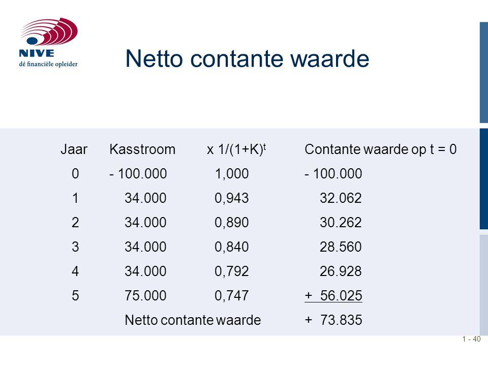 1 - 40 Netto contante waarde JaarKasstroomx 1/(1+K) t Contante waarde op t = 0 0- 100.000 1,000- 100.000 1 34.000 0,943 32.062 2 34.000 0,890 30.262 3