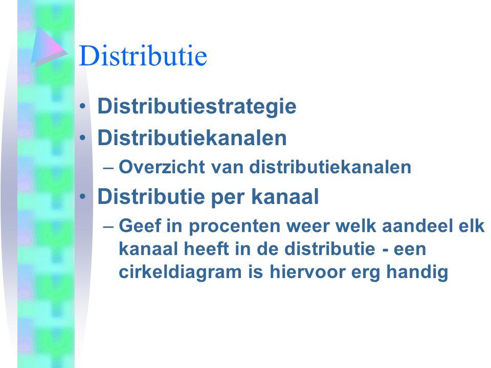 Distributie Distributiestrategie Distributiekanalen –Overzicht van distributiekanalen Distributie per kanaal –Geef in procenten weer welk aandeel elk