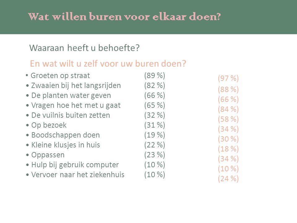 Waaraan heeft u behoefte? Groeten op straat (89 %) Zwaaien bij het langsrijden(82 %) De planten water geven (66 %) Vragen hoe het met u gaat (65 %) De