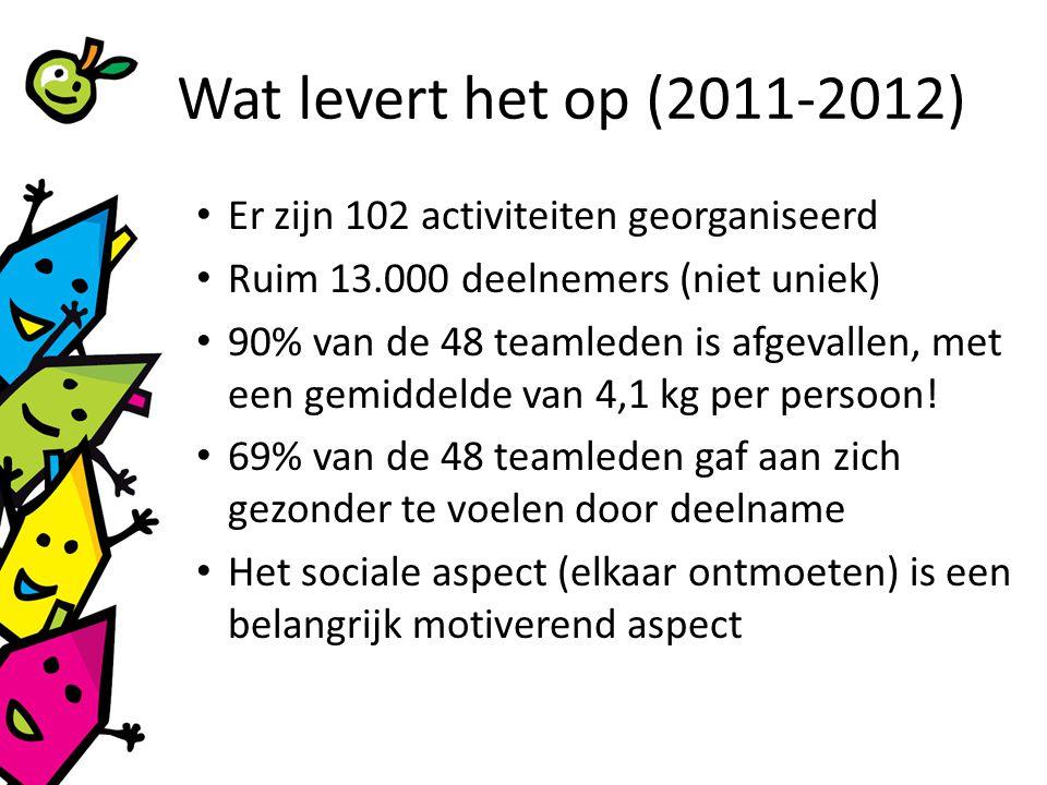 Wat levert het op (2011-2012) Er zijn 102 activiteiten georganiseerd Ruim 13.000 deelnemers (niet uniek) 90% van de 48 teamleden is afgevallen, met een gemiddelde van 4,1 kg per persoon.