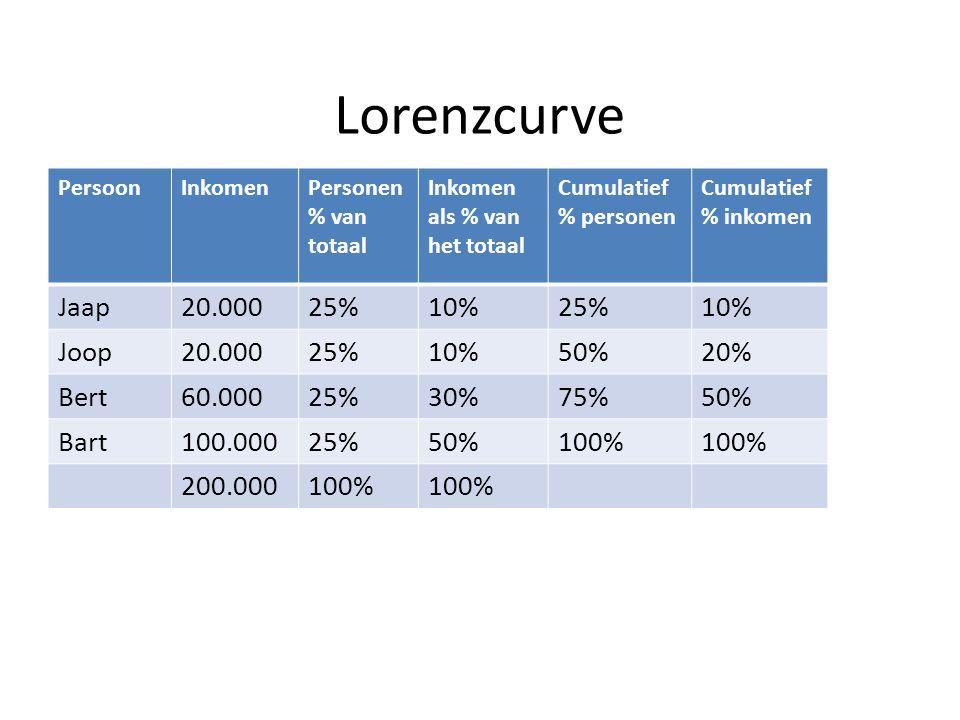Lorenzcurve PersoonInkomenPersonen % van totaal Inkomen als % van het totaal Cumulatief % personen Cumulatief % inkomen Jaap20.00025%10%25%10% Joop20.