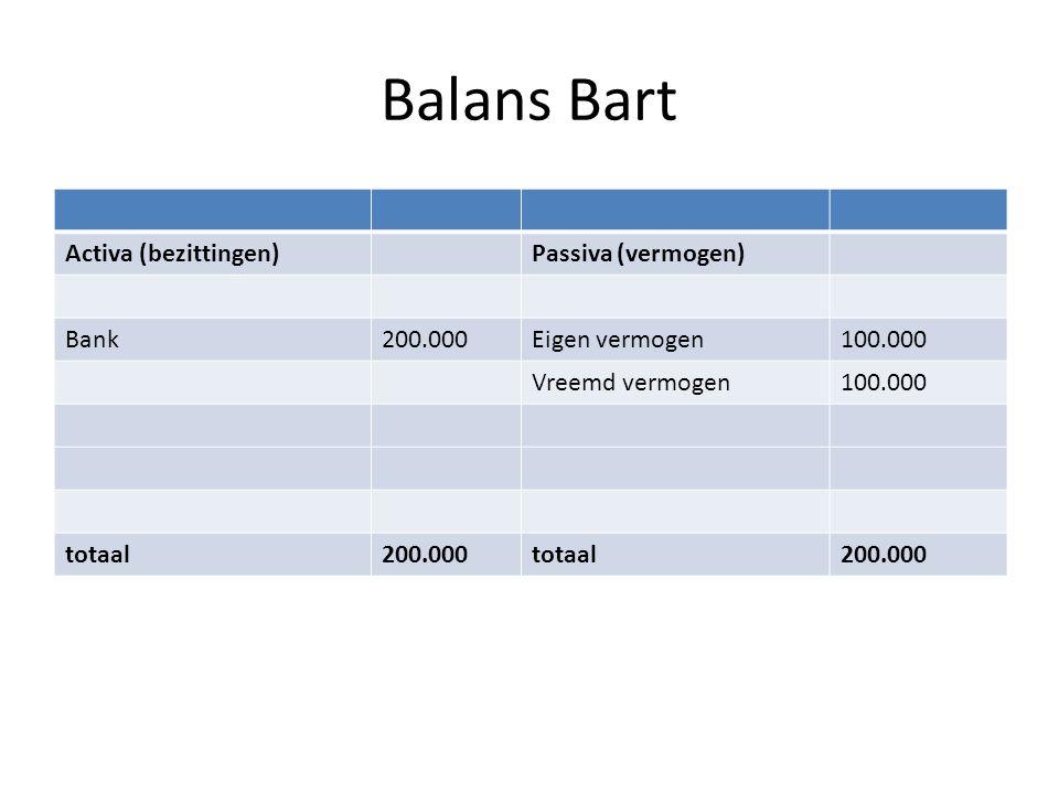 Balans Bart Activa (bezittingen)Passiva (vermogen) Bank200.000Eigen vermogen100.000 Vreemd vermogen100.000 totaal200.000totaal200.000