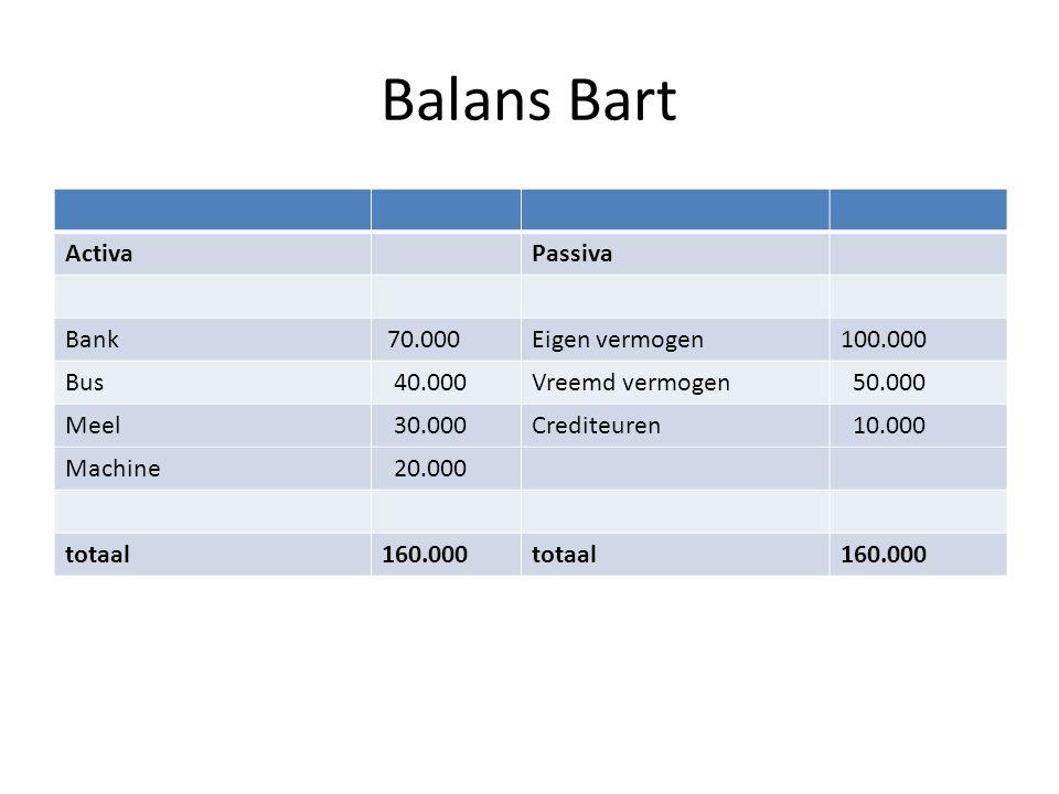 Balans Bart ActivaPassiva Bank 70.000Eigen vermogen100.000 Bus 40.000Vreemd vermogen 50.000 Meel 30.000Crediteuren 10.000 Machine 20.000 totaal160.000