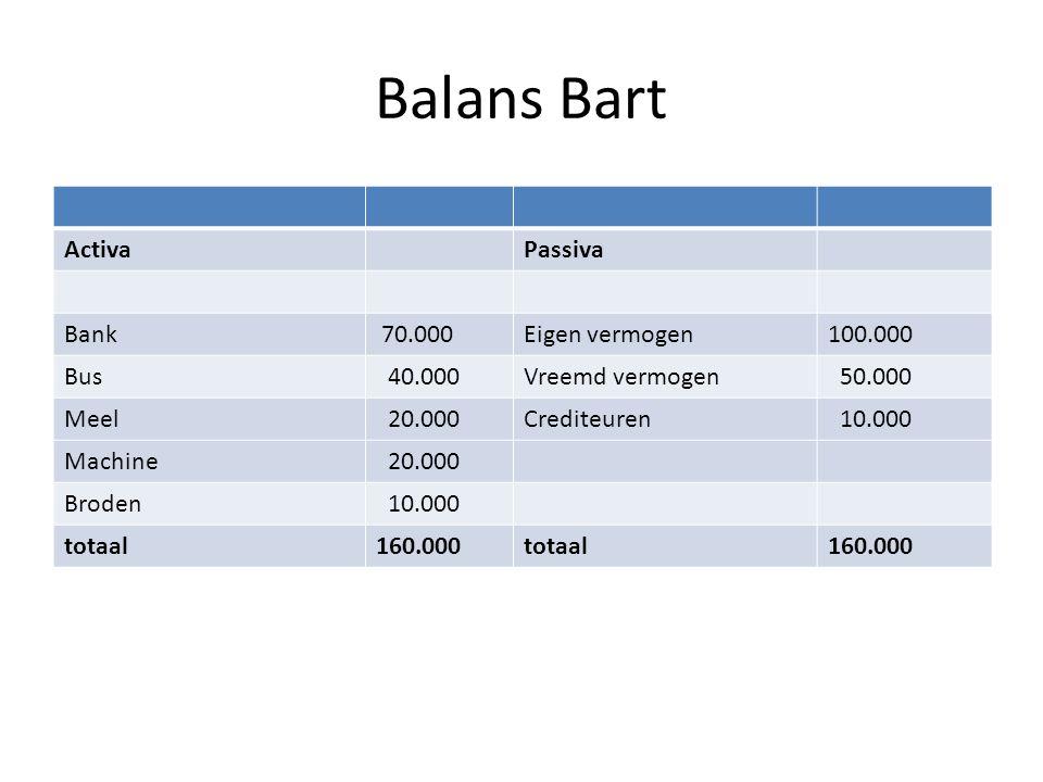 Balans Bart ActivaPassiva Bank 70.000Eigen vermogen100.000 Bus 40.000Vreemd vermogen 50.000 Meel 20.000Crediteuren 10.000 Machine 20.000 Broden 10.000