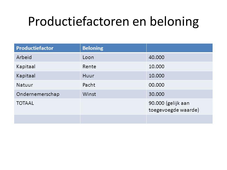 Productiefactoren en beloning ProductiefactorBeloning ArbeidLoon40.000 KapitaalRente10.000 KapitaalHuur10.000 NatuurPacht00.000 OndernemerschapWinst30