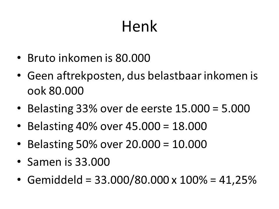 Henk Bruto inkomen is 80.000 Geen aftrekposten, dus belastbaar inkomen is ook 80.000 Belasting 33% over de eerste 15.000 = 5.000 Belasting 40% over 45