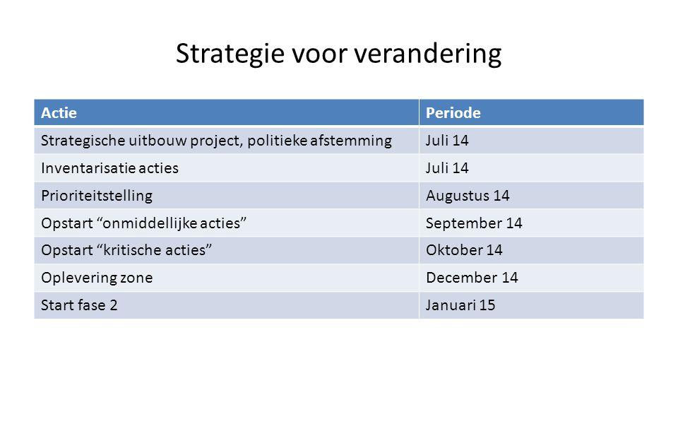 Strategie voor verandering ActiePeriode Strategische uitbouw project, politieke afstemmingJuli 14 Inventarisatie actiesJuli 14 PrioriteitstellingAugus