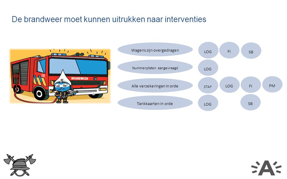 De brandweer moet kunnen uitrukken naar interventies Wagens zijn overgedragen LOG Tankkaarten in orde Alle verzekeringen in orde Nummerplaten aangevraagd FI LOG STAF LOG FI PM SB