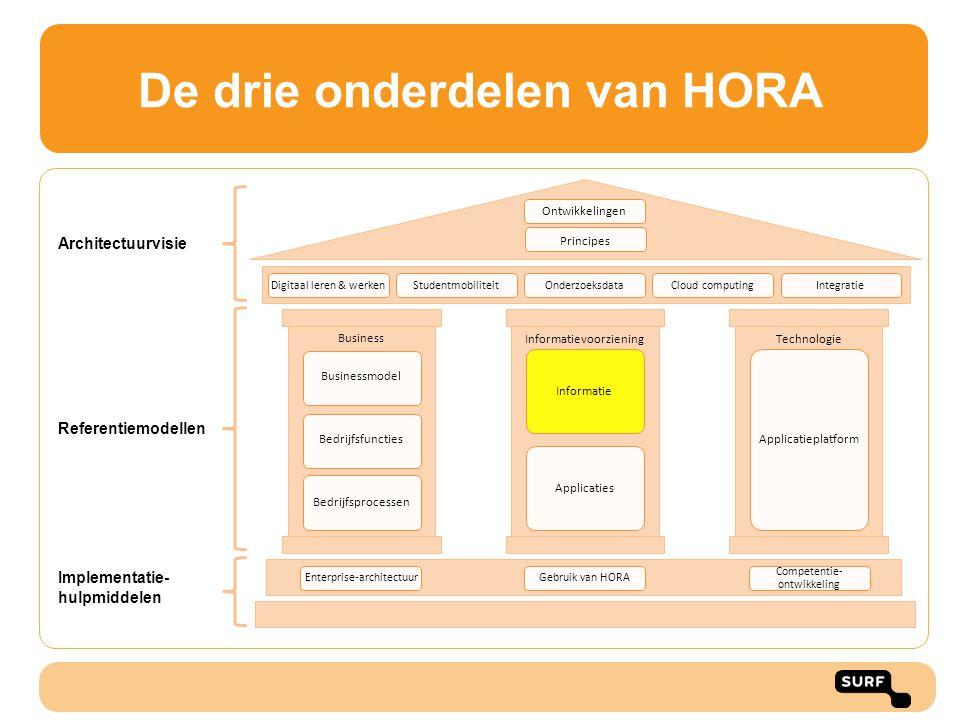 De drie onderdelen van HORA Architectuurvisie Referentiemodellen Implementatie- hulpmiddelen Ontwikkelingen Digitaal leren & werkenStudentmobiliteitOn
