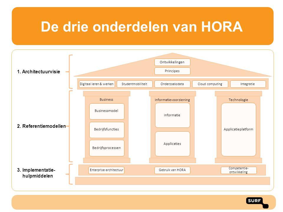 De drie onderdelen van HORA Architectuurvisie Referentiemodellen Implementatie- hulpmiddelen Ontwikkelingen Principes Digitaal leren & werkenStudentmobiliteitOnderzoeksdataCloud computingIntegratie Businessmodel Bedrijfsfuncties Bedrijfsprocessen Informatie Applicaties Technologie Applicatieplatform Informatievoorziening Business Enterprise-architectuurGebruik van HORA Competentie- ontwikkeling