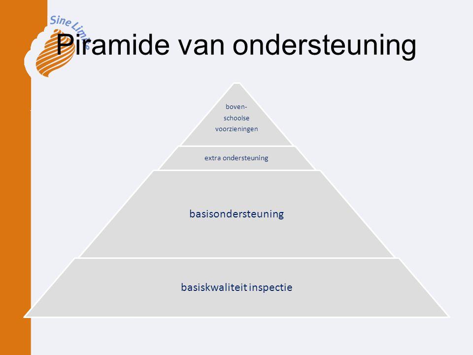 Piramide van ondersteuning boven- schoolse voorzieningen extra ondersteuning basisondersteuning basiskwaliteit inspectie