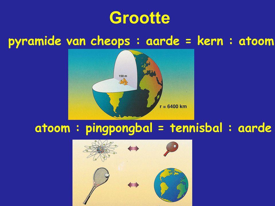 Grootte pyramide van cheops : aarde = kern : atoom atoom : pingpongbal = tennisbal : aarde