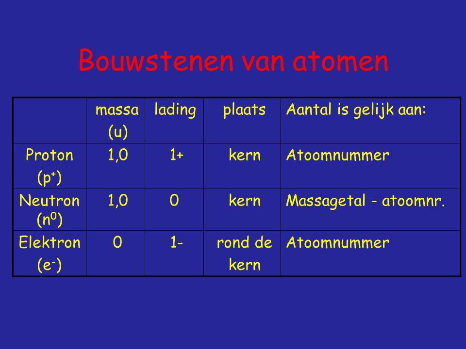 Bouwstenen van atomen massa (u) lading plaatsAantal is gelijk aan: Proton (p + ) 1,0 1+ kernAtoomnummer Neutron (n 0 ) 1,00 kernMassagetal - atoomnr.