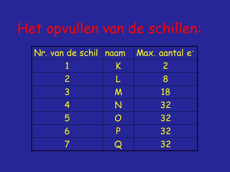 Het opvullen van de schillen: Nr. van de schilnaamMax. aantal e - 1K2 2L8 3M18 4N32 5O 6P 7Q