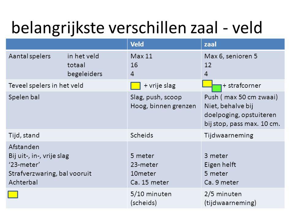 belangrijkste verschillen zaal - veld Veldzaal Aantal spelersin het veld totaal begeleiders Max 11 16 4 Max 6, senioren 5 12 4 Teveel spelers in het v