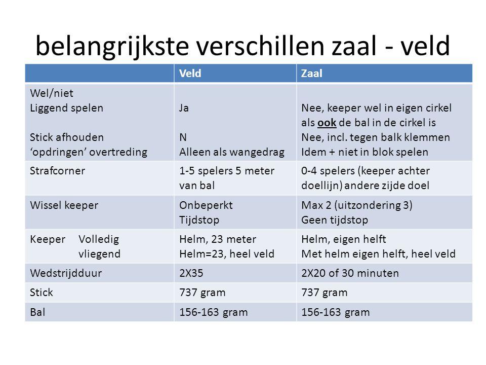belangrijkste verschillen zaal - veld VeldZaal Wel/niet Liggend spelen Stick afhouden 'opdringen' overtreding Ja N Alleen als wangedrag Nee, keeper we