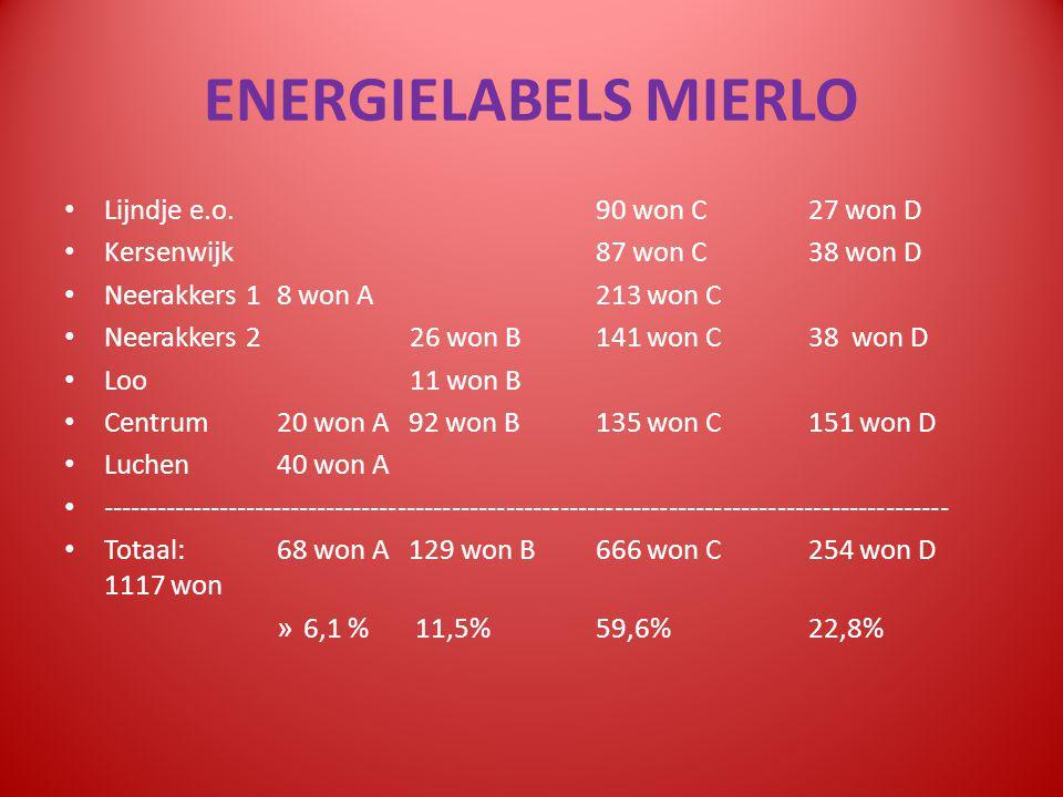 ENERGIELABELS MIERLO d.d. 23 okt 2014 compL LABEL LIJNDJE e.o.
