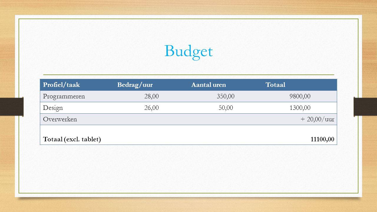 Budget Profiel/taakBedrag/uurAantal urenTotaal Programmeren28,00350,009800,00 Design26,0050,001300,00 Overwerken+ 20,00/uur Totaal (excl.