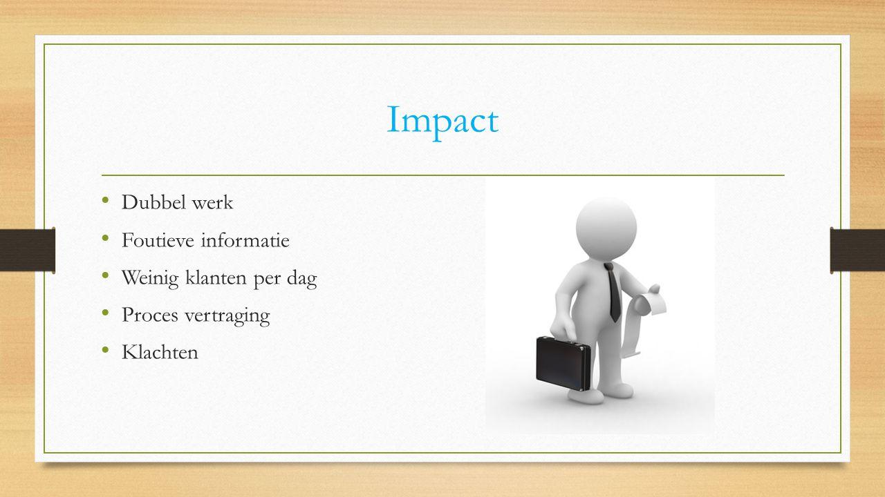 Impact Dubbel werk Foutieve informatie Weinig klanten per dag Proces vertraging Klachten