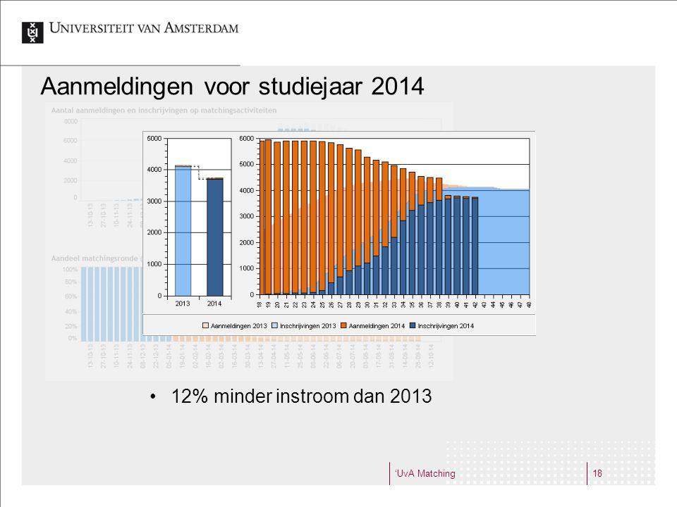 'UvA Matching18 Aanmeldingen voor studiejaar 2014 12% minder instroom dan 2013