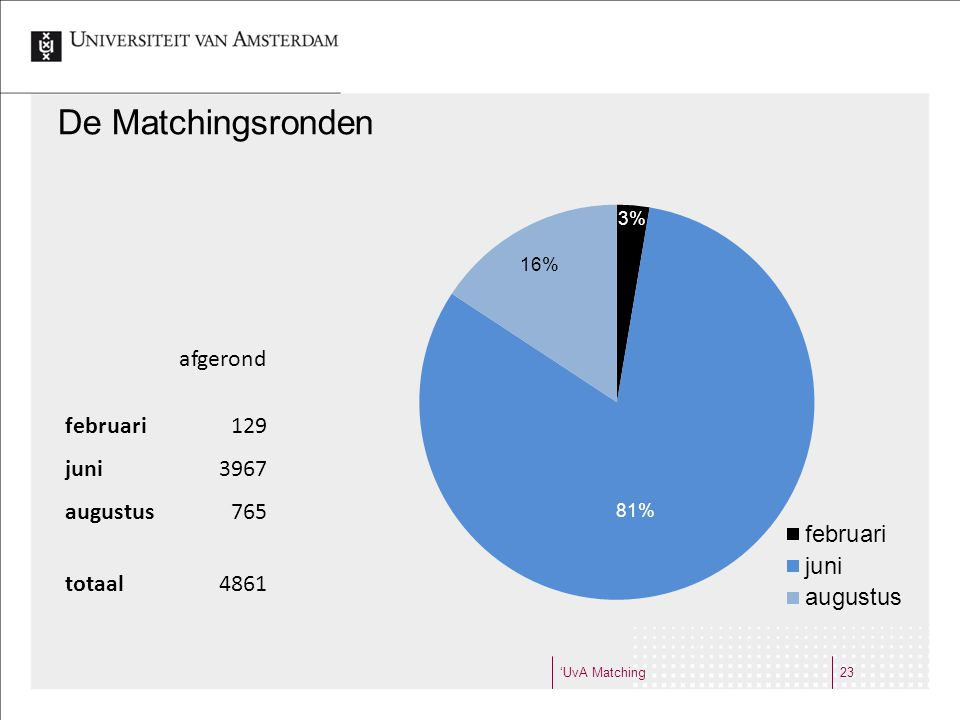 'UvA Matching23 De Matchingsronden afgerond% vrouw % met UvA verleden februari12947%2% juni396748%12% augustus76547%23% totaal486148%13%