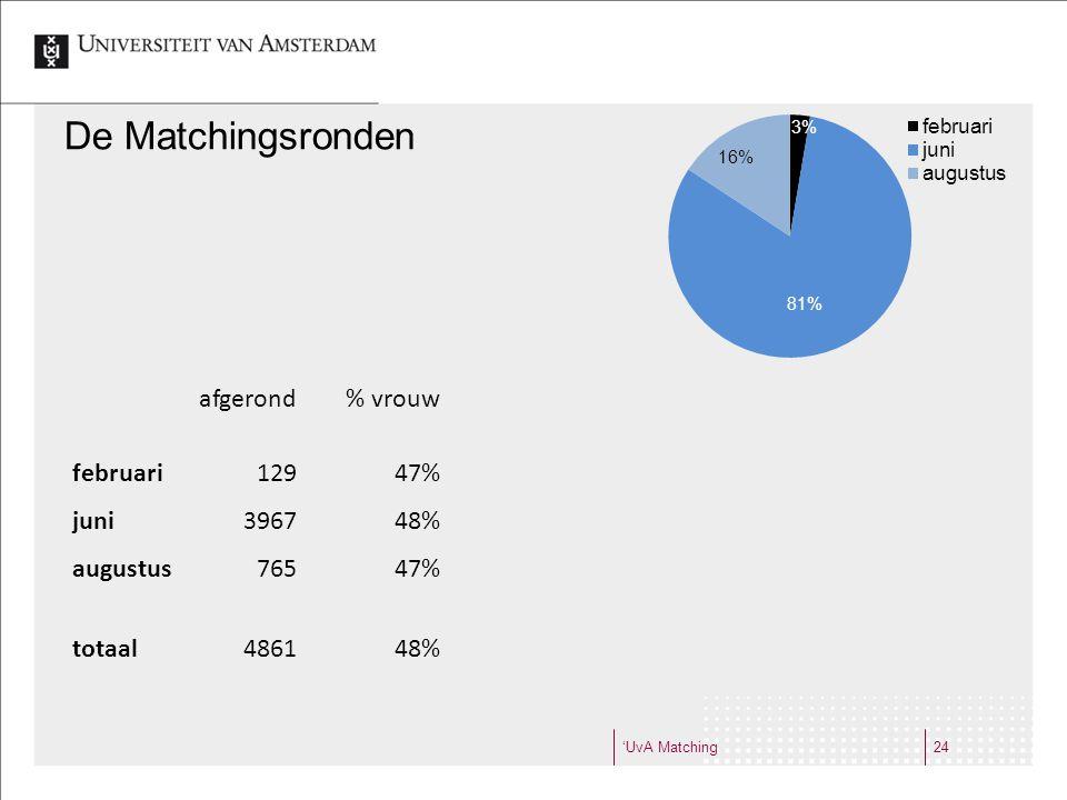 'UvA Matching24 De Matchingsronden afgerond% vrouw % met UvA verleden februari12947%2% juni396748%12% augustus76547%23% totaal486148%13%