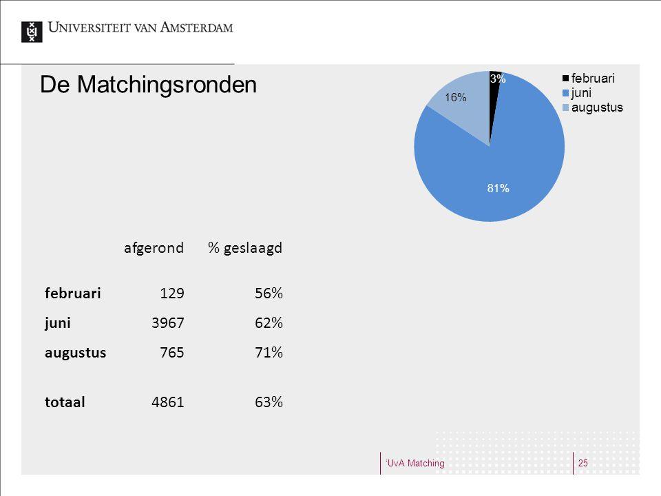 'UvA Matching25 De Matchingsronden afgerond% geslaagd februari12956% juni396762% augustus76571% totaal486163%