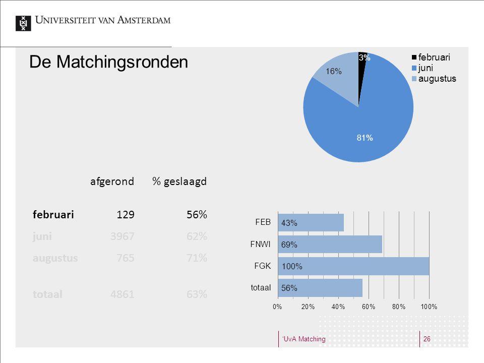 'UvA Matching26 De Matchingsronden afgerond% geslaagd februari12956% juni396762% augustus76571% totaal486163%