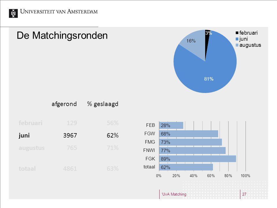 'UvA Matching27 De Matchingsronden afgerond% geslaagd februari12956% juni396762% augustus76571% totaal486163%