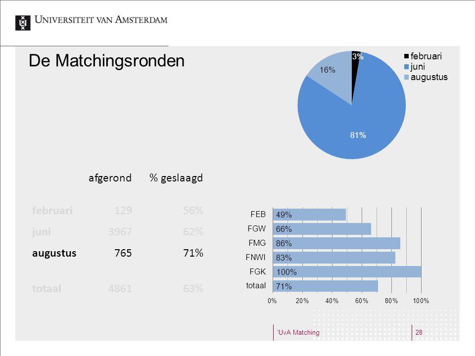 'UvA Matching28 De Matchingsronden afgerond% geslaagd februari12956% juni396762% augustus76571% totaal486163%