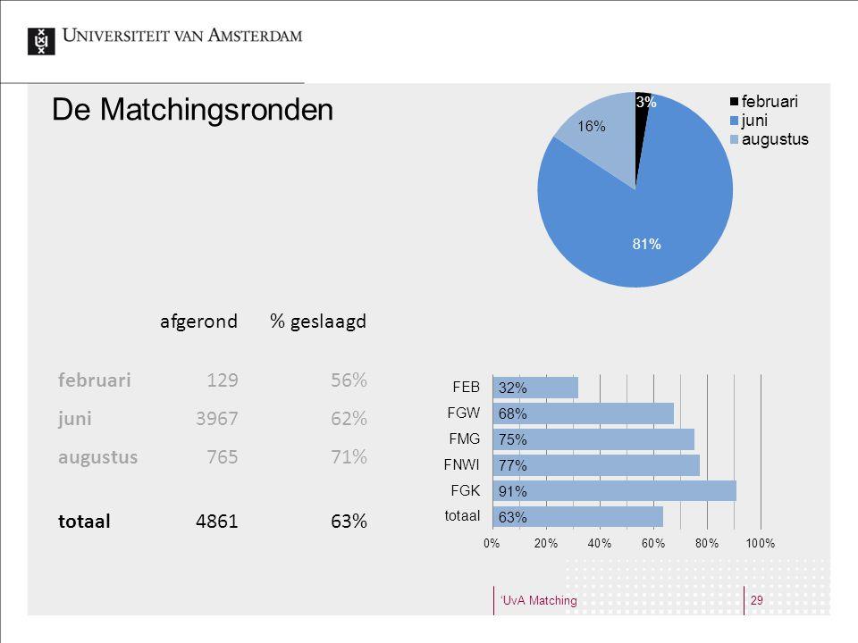 'UvA Matching29 De Matchingsronden afgerond% geslaagd februari12956% juni396762% augustus76571% totaal486163%